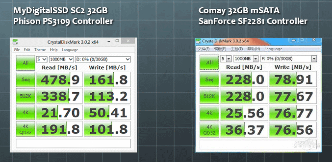 Comparing the MyDigitalSSD Super Cache 2's Phison S9 Controller to a SandForce SF2281 Controller